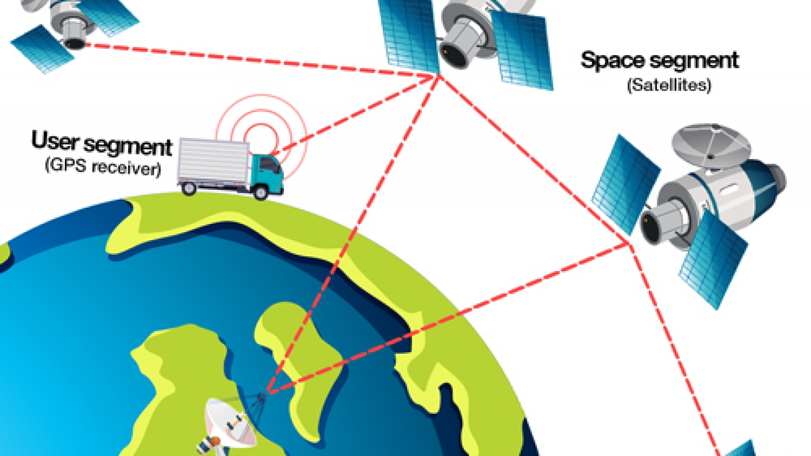 How-GPS-works-Onelap-Blogs